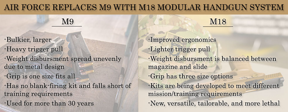 Modernization in the missile field, M18 to phase out M9